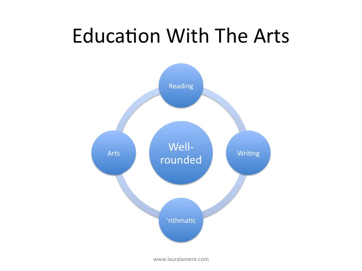 Education With The Arts